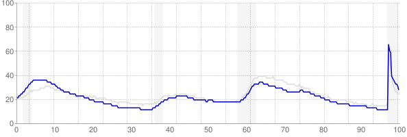 Massachusetts monthly unemployment rate chart from 1990 to February 2021